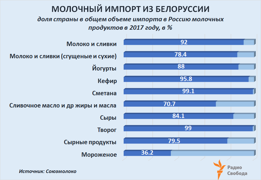 Russia-Factograph-Dairies-Russia Import-Belarus Share-2017