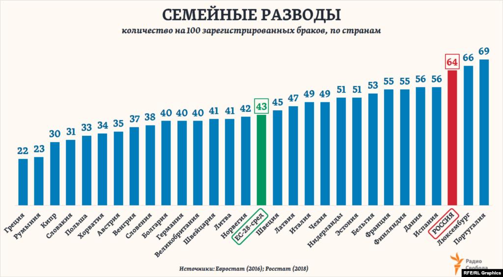 Разводов на каждые 100 новых браков в течение года в России регистрируется больше, чем почти во всех странах Европы, и в 1,5 раза больше, чем всреднем по Европейскому союзу