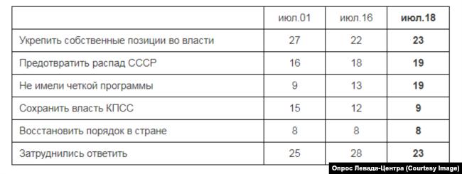"""Опрос """"Левада-центра"""". Чего, на Ваш взгляд, прежде всего стремились добиться члены ГКЧП?"""