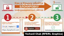 Інфографіка, як обійти блокування сайтів у Криму