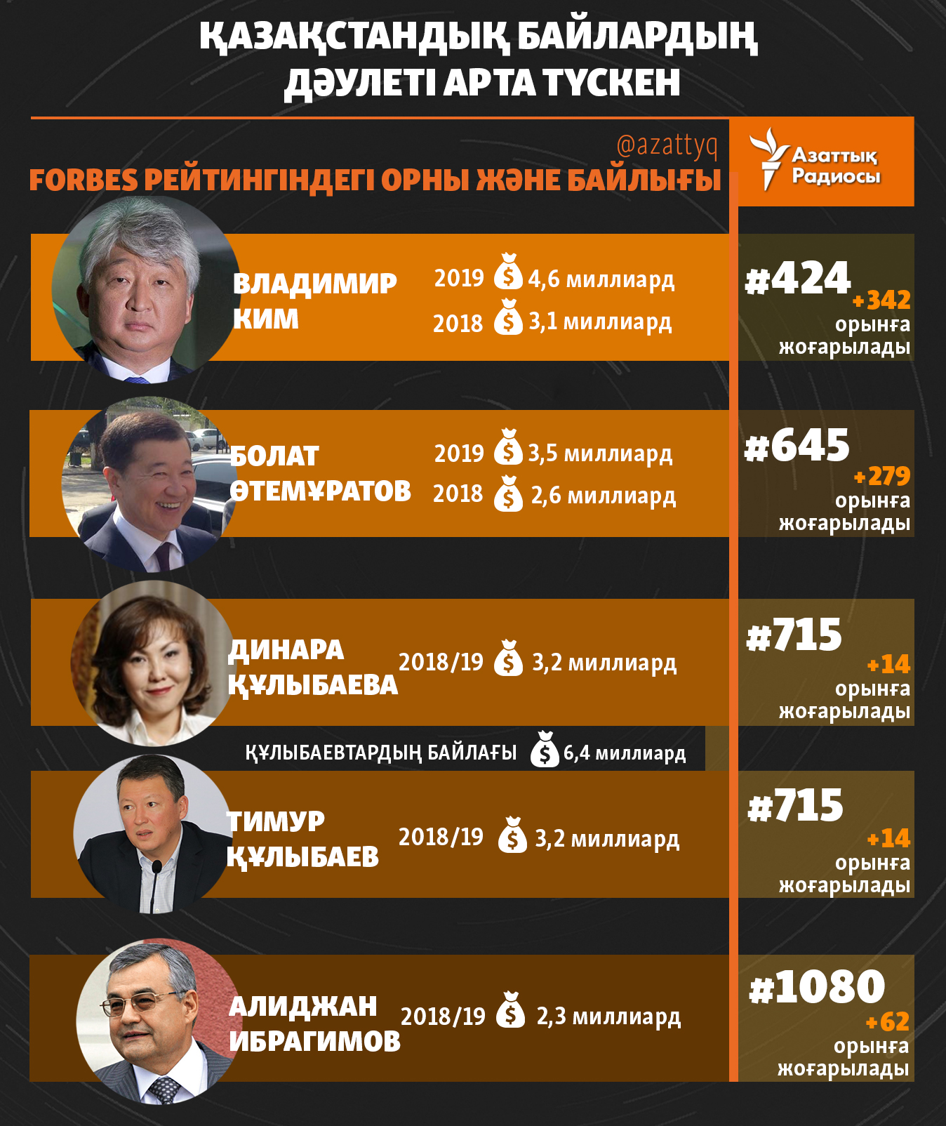 infographic about forbes
