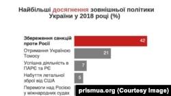 Найбільші досягнення зовнішньої політики України у 2018 році