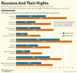 Russians And Their Rights