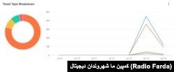 """در هشتگ """"اعدام نکنید""""، ۵۰۰ هزار توییت منتشر شد که این توییتها ۴ میلیون بار بازتوییت شدند"""