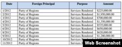 Оплата послуг компанії Пола Манафорта від Партії регіонів в 2012 році, що його подає Акт про реєстрацію іноземних агентів у США