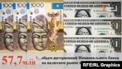 Қазақстан валютасы - теңге мен АҚШ доллары (Көрнекі сурет).