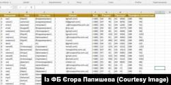 Нібито одна з баз даних великої поштової української організації, що «витекла» в інтернет