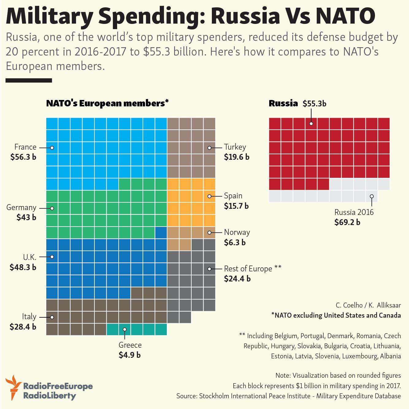 Military Spending: Russia Vs  NATO
