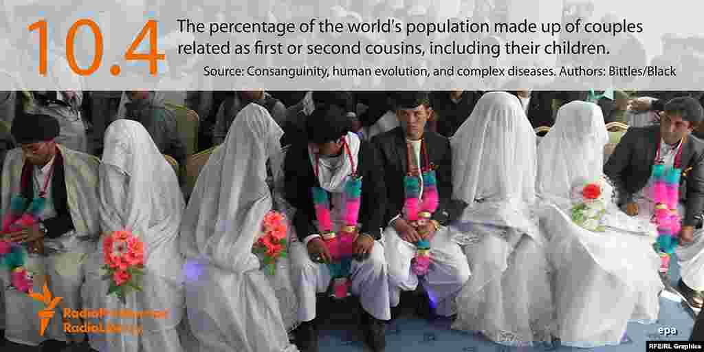 10,4 процентов населения земли появились на свет в результате заключения браков между двоюродными и троюродными братьями и сестрами.