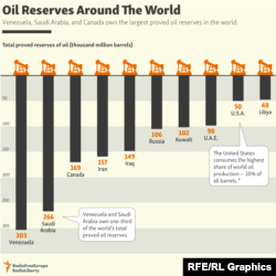 INFOGRAPHIC: Oil Reserves Around The World