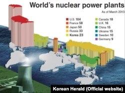 ТОР-11 країн-лідерів за кількістю ядерних реакторів у світі (станом на 2013 рік). (Джерело: МАГАТЕ, графіка: газета Korean Herald)