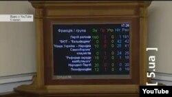 Результати голосування Верховної Ради за держбюджет 2012 року