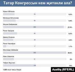 Вконтактедагы тавыш бирү нәтиҗәләре