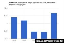 Інфографіка ПАТ «Укртрансгаз»