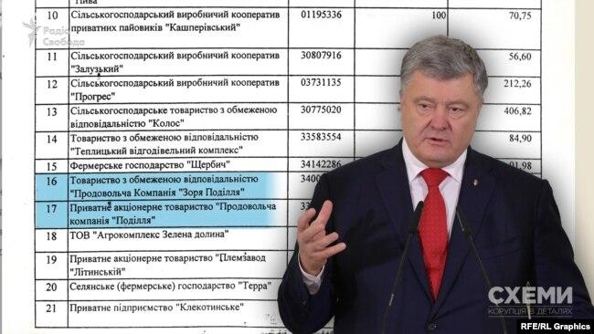 Компанії Порошенка «Зоря Поділля» і «Поділля» отримали близько 3 мільйонів гривень