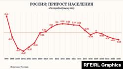 Rusiyada əhali artımı, 1990-2035