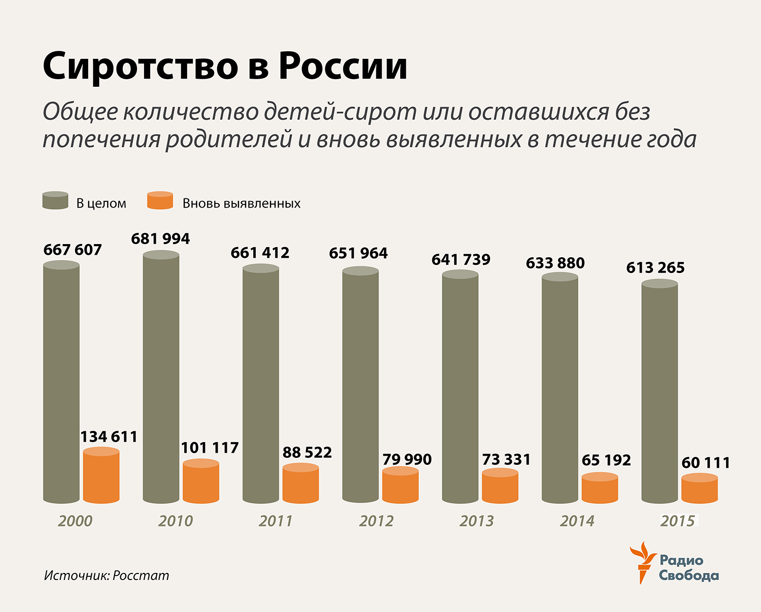 Russia-Factograph-Orphans-Total and New-2010-2015