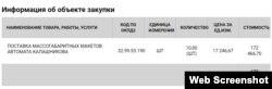 Крымский штаб «ополченцев» купил макеты автомата Калашникова на 172,4 тысячи рублей