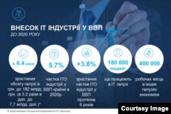 Інфографіка компанії Luxoft Ukraine