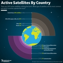infographic - Satellites In Space