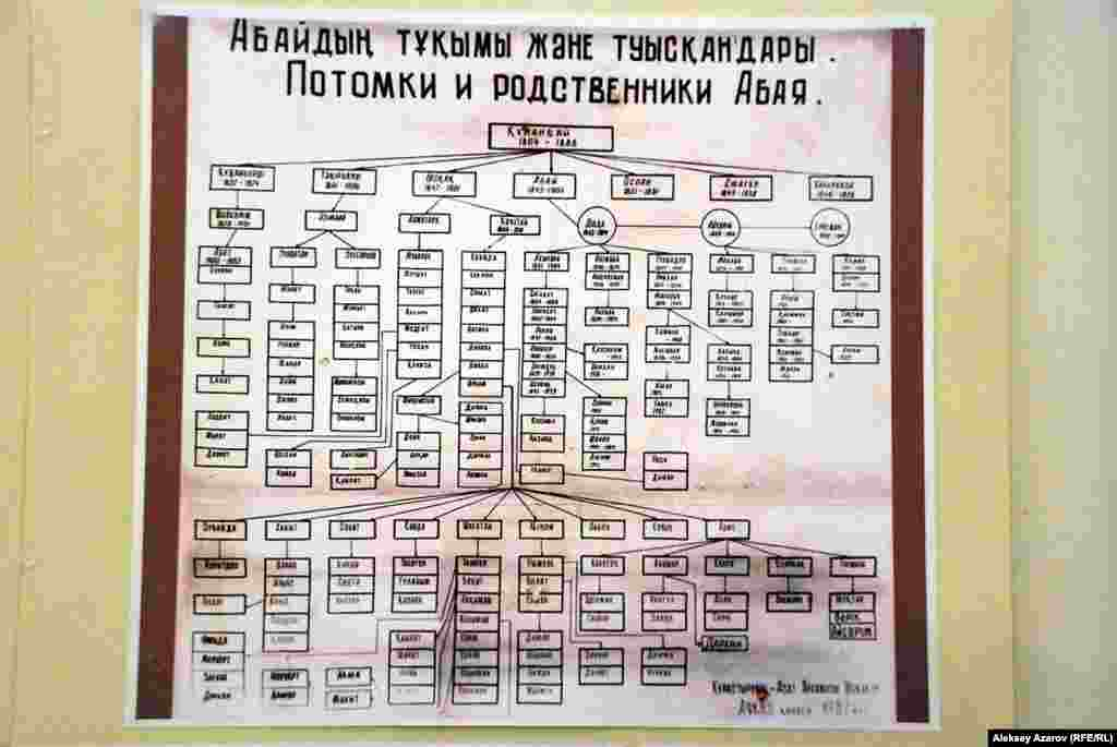 Таблица с именами родственников и потомков Абая, составленная в 1983 году Азатом Искаковым.