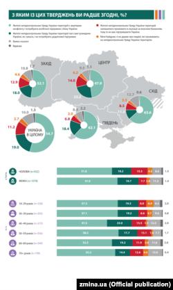 Инфографика по результатам соцопроса