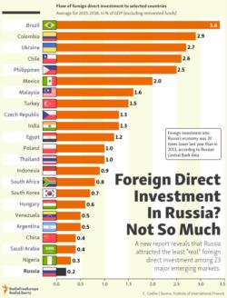 infographic - FDI Russia