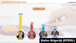 IRES prezidentiale exit poll