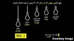 ایران در میان پنج کشور که در سال ۲۰۱۶ بیش از همه اعدام کردند