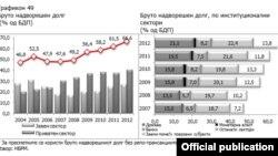 Графикон на Народна банка на Република Македонија за состојбата со бруто надворешниот долг