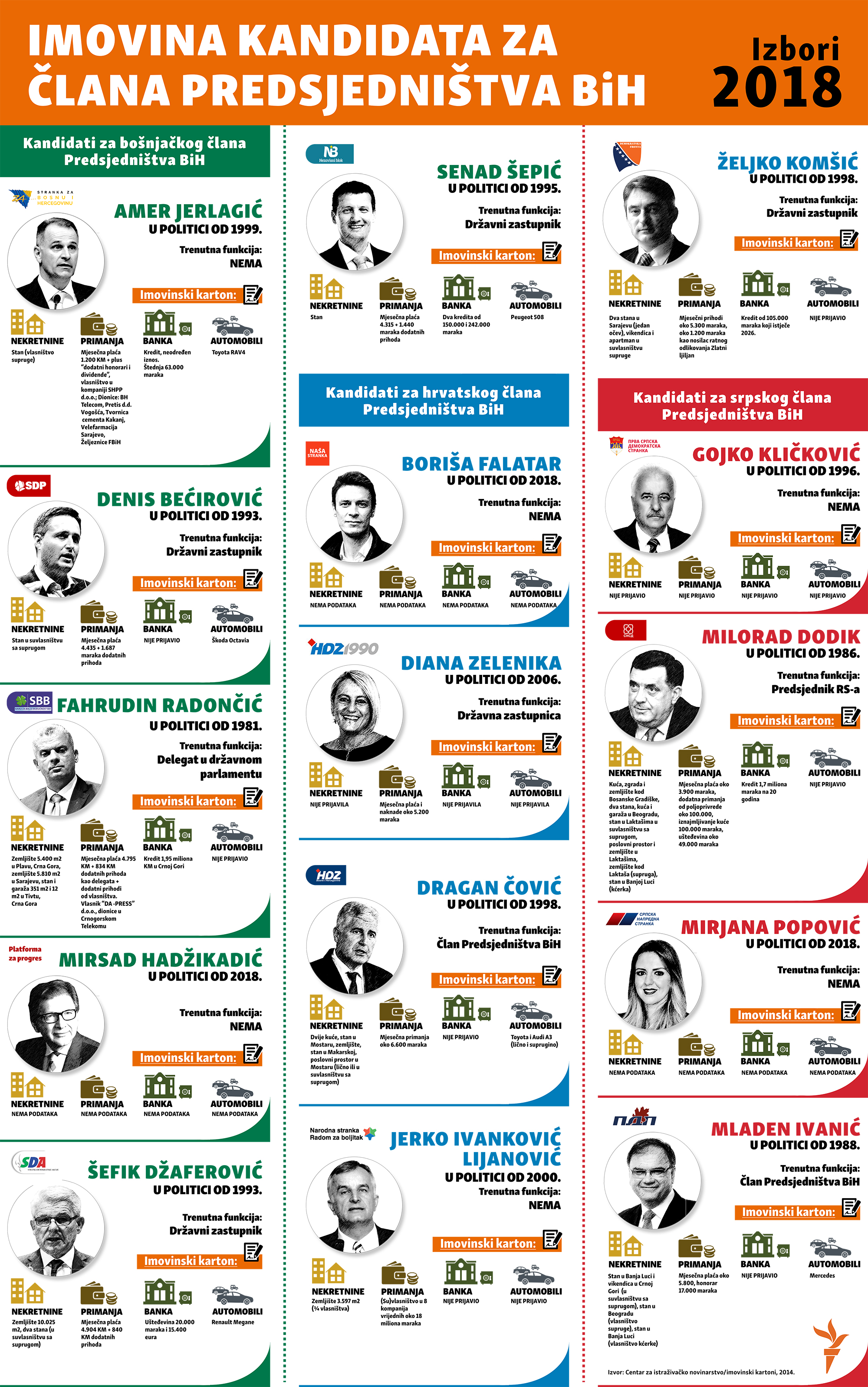 imovina predsjedničkih kandidata na izborima u Bh 2018