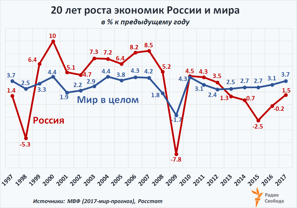 Russia-Factograph-GDP-Growth-Russia-World-1997-2017