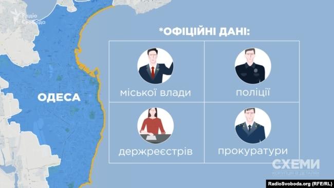 Хто орендує та веде бізнес на одеських пляжах, пересічним громадянам дізнатись не легко