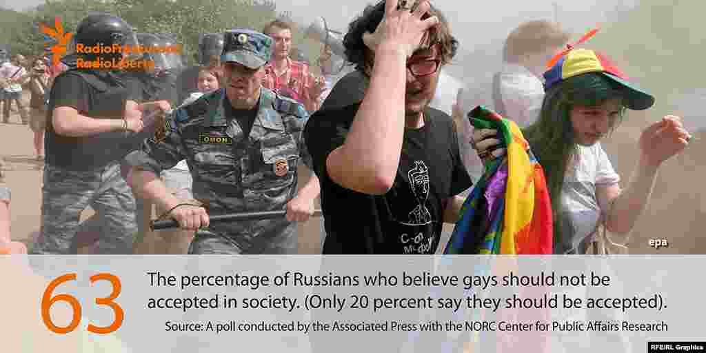 63 процента россиян считают, что гомосекуалам не место в обществе. Лишь 20 процентов россиян думают, что представители ЛГБТ-сообщества - обыкновенные люди.