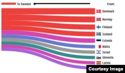 Хто давав найбільше балів Швеції на «Євробаченні» за останні 10 років: Данія, Норвегія, Фінляндія, Ісландія, Естонія… (Інфографіка британської газети The Daily Telegraph)