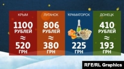 Порівняння цін на новорічне застілля на Донбассі