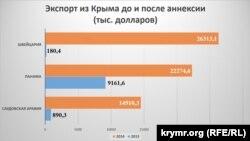 Експорт з Криму до та після анексії