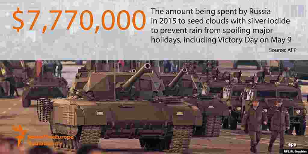 7 миллионов 770 тысяч долларов - сумма, которую российские власти тратят на разгон облаков, чтобы не допустить дождя во время различных торжеств