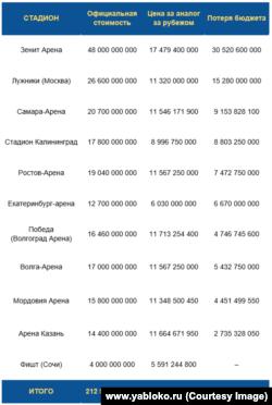 Стоимость стадионов к ЧМ 2018 в России