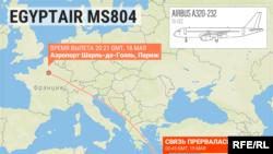 Putanja nestalog egipatskog aviona