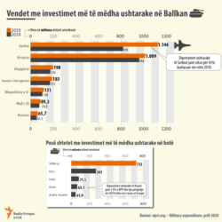 Info graphic Military investments in Balkans (Albanian Site)
