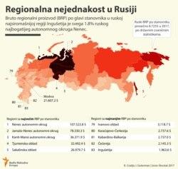 INFOGRAPHIC: Russia's Regional Inequality (Serbian)