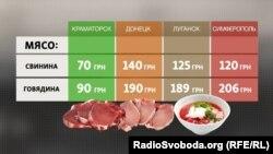 Сравнение цен на мясо в Донецке, Луганске, Симферополе и Краматорске