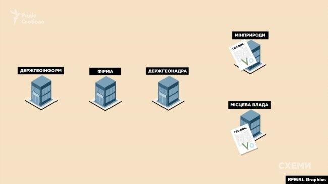 Етапи процедури видачі спецдозволу без аукціону