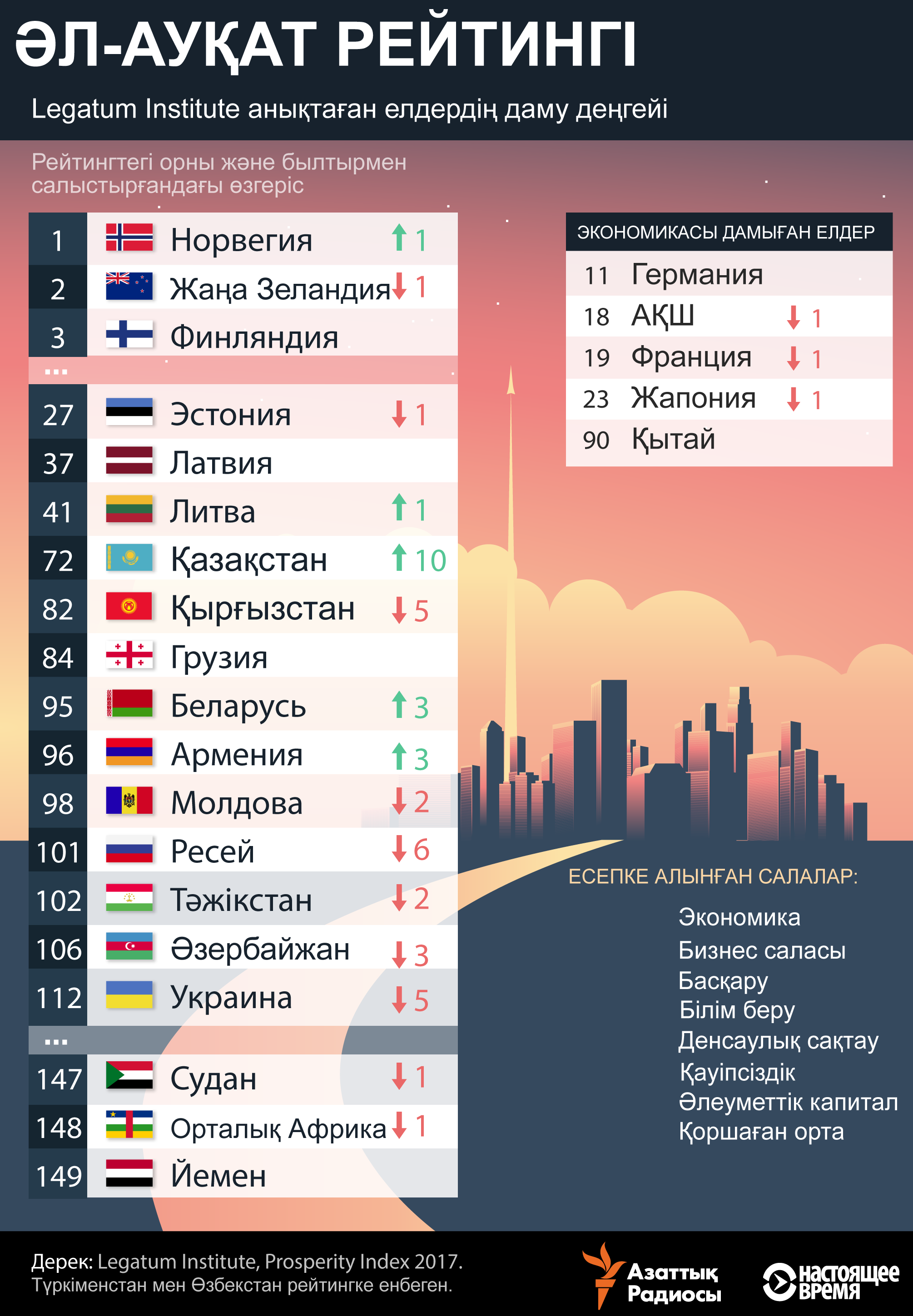 infographic about prosperity-index