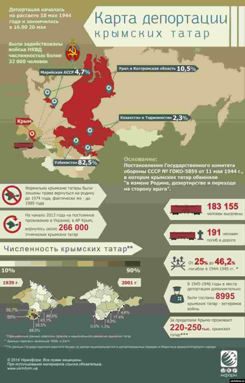 Инфографика Ukrinform