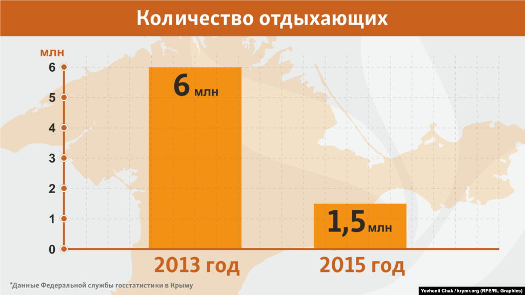 По подсчетам бывшего министра курортов Александра Лиева, максимум отдыхающих за минувший год не превысил 1,5 млн человек