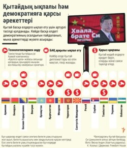 Kazakhstan infographics China Influence on other countries in Kazakh