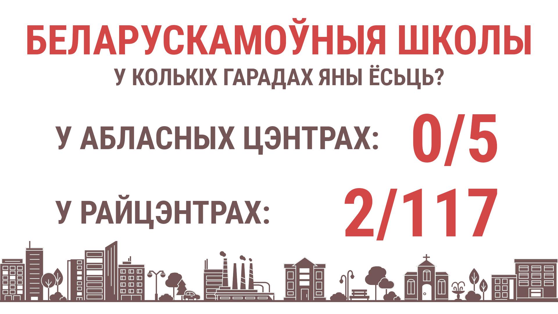 Колькі беларускамоўных школ у 2-мільённым Менску цяпер?