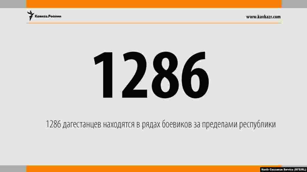 23.06.2017 //В международных экстремистских организациях состоят 1286 дагестанцев, все они объявлены в федеральный розыск.